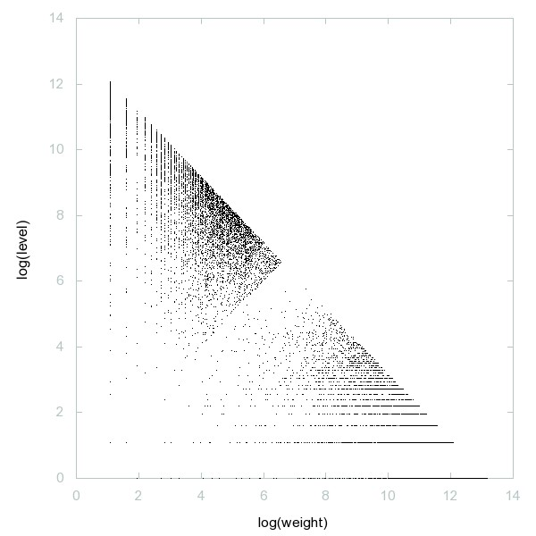 Decomposition into weight × level + jump of A023225 - 9998 dots.