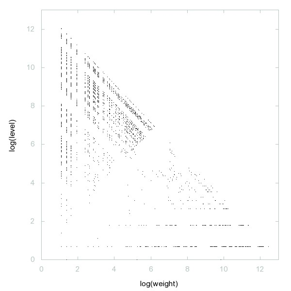 Decomposition into weight × level + jump of A030143 - 9991 dots.