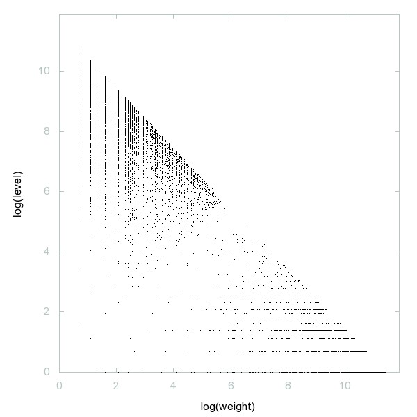 Decomposition into weight × level + jump of A037301 - 9996 dots.