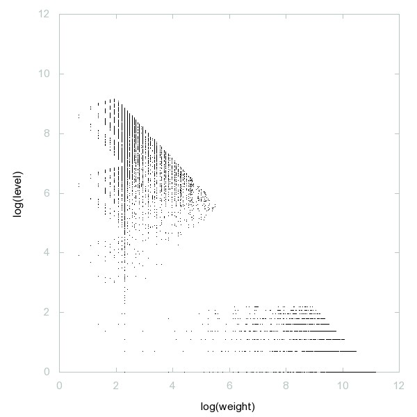 Decomposition into weight × level + jump of A045844 - 9996 dots.
