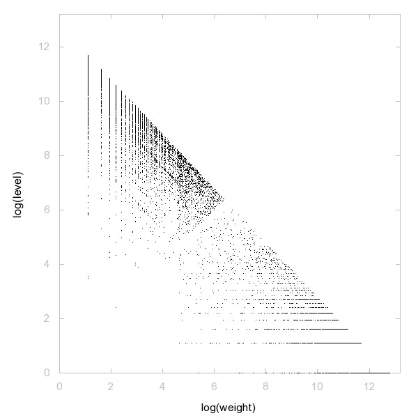 Decomposition into weight × level + jump of Naught-y primes - 9998 dots.