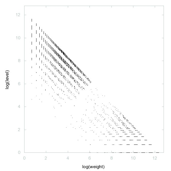Decomposition into weight × level + jump of A061656 - 9993 dots.