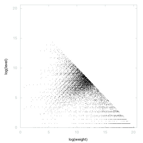 Decomposition into weight × level + jump of A072502 - 9998 dots.