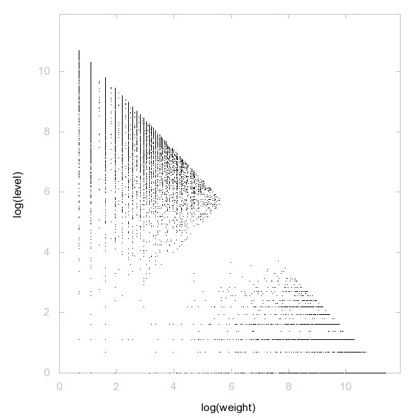 Decomposition into weight × level + jump of A089352 - 9998 dots.