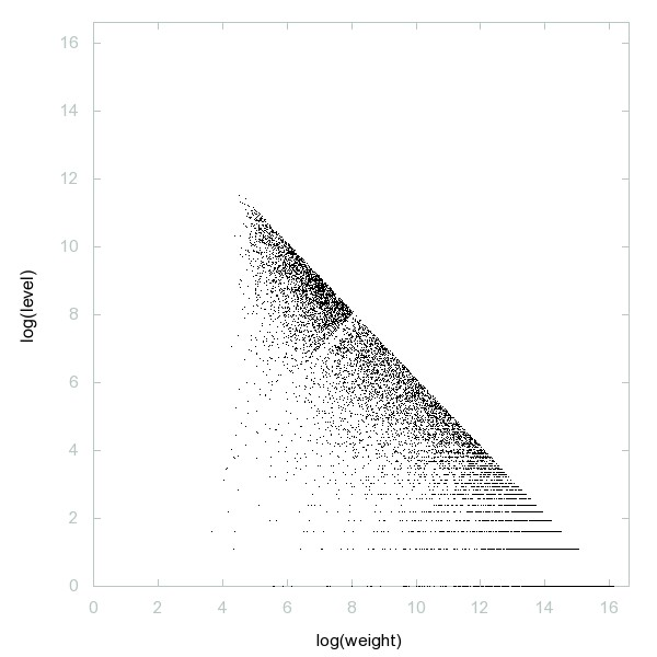 Decomposition into weight × level + jump of A127340 - 9998 dots.