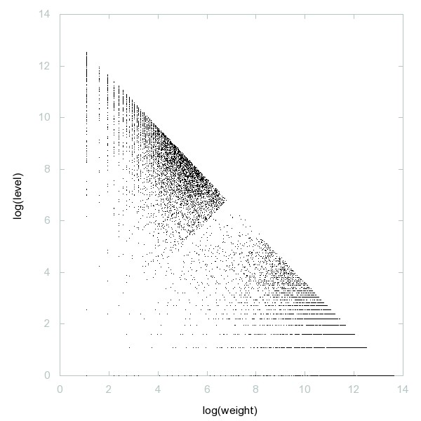 Decomposition into weight × level + jump of A234695 - 9996 dots.