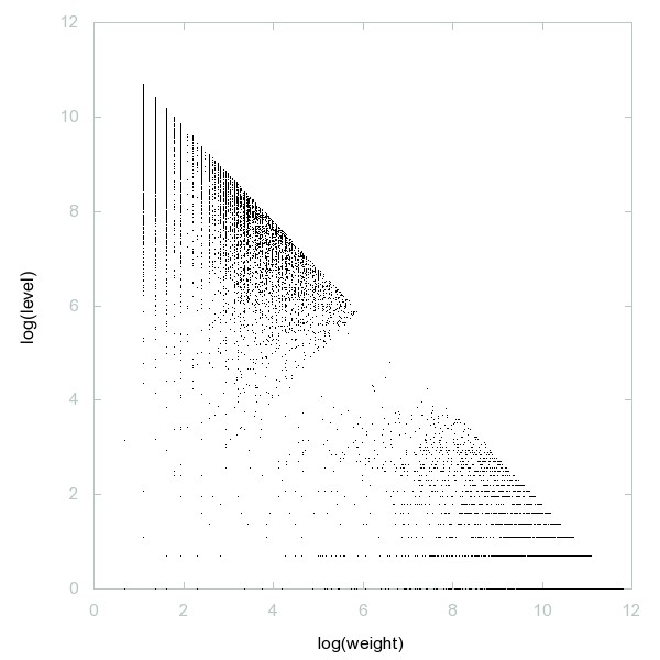 Decomposition into weight × level + jump of Ulam numbers - 9996 dots.